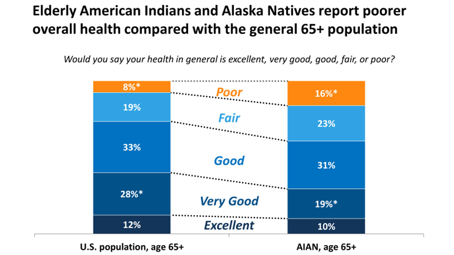 More Native American Doctors Needed To Reduce Health Disparities In