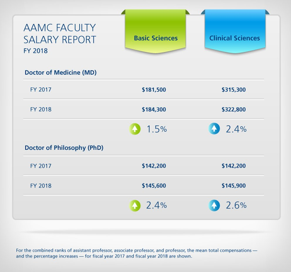 Faculty salaries increased 2 7% in 2018