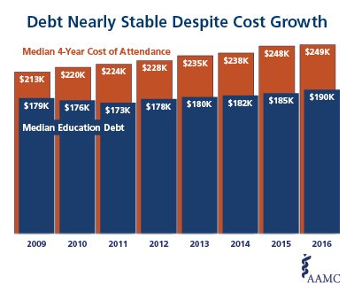 aamc-news-debt-nearly-stable-despite-cost-growth-article.jpg